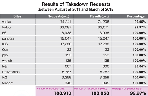 Results of Takedown Requests